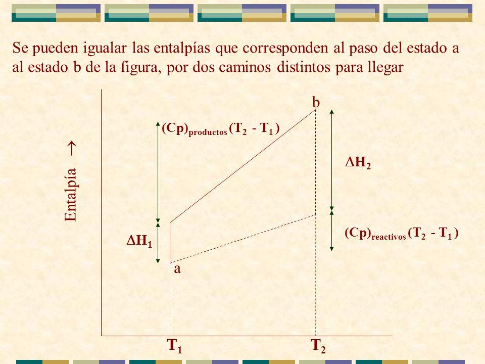 Se pueden igualar las entalpías que corresponden al paso del estado a al estado b de la figura, por dos caminos distintos para llegar (Cp) reactivos (