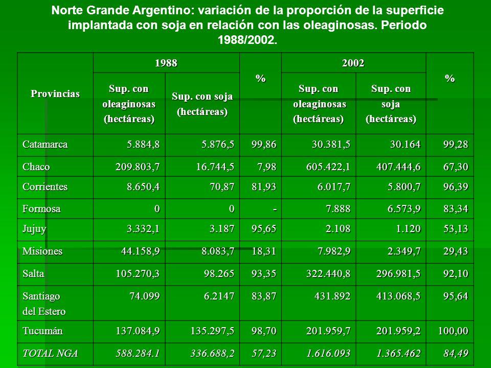 Norte Grande Argentino: variación de la proporción de la superficie implantada con soja en relación con las oleaginosas. Periodo 1988/2002.Provincias