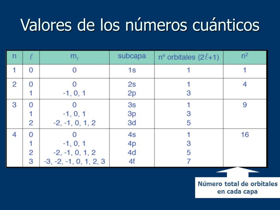 Valores de los números cuánticos Número total de orbitales en cada capa