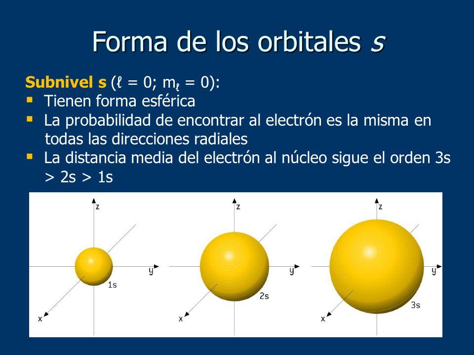 Forma de los orbitales s Subnivel s ( = 0; m = 0): Tienen forma esférica La probabilidad de encontrar al electrón es la misma en todas las direcciones