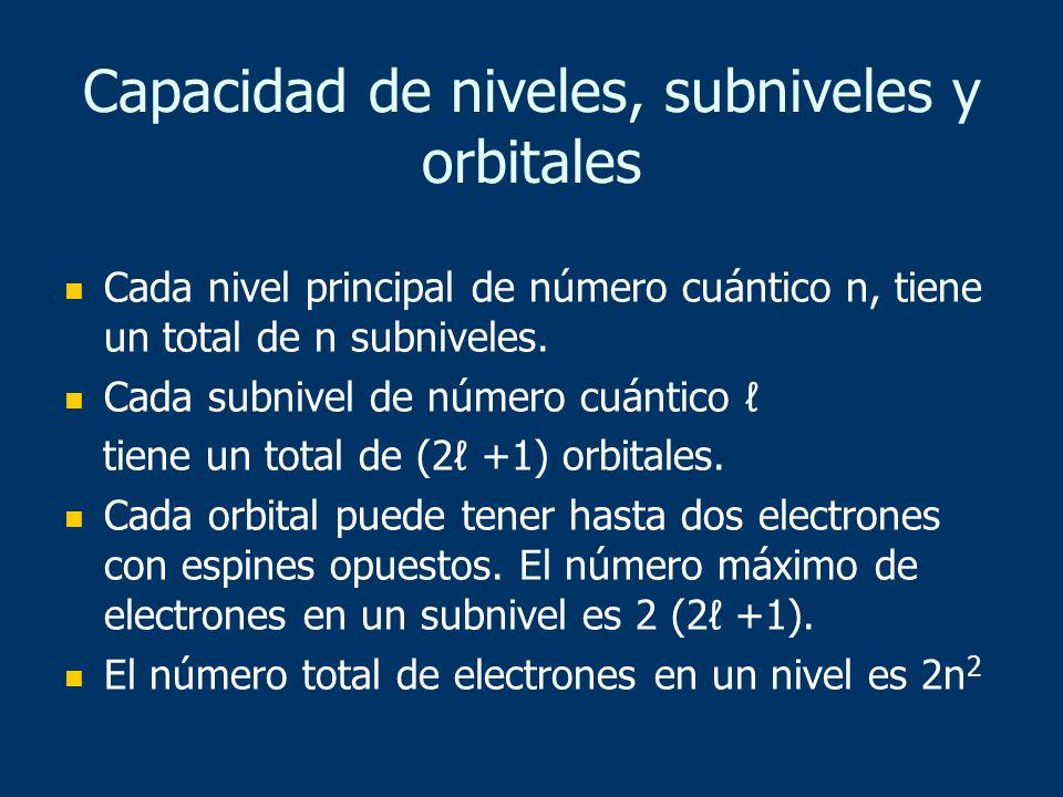 Capacidad de niveles, subniveles y orbitales Cada nivel principal de número cuántico n, tiene un total de n subniveles. Cada subnivel de número cuánti