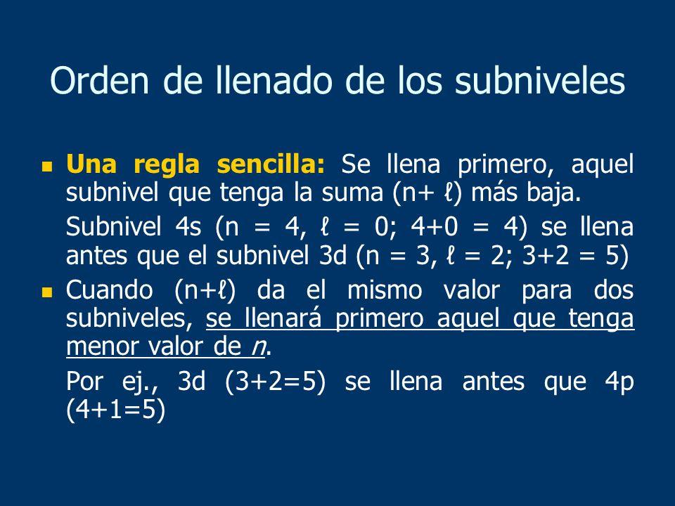 Orden de llenado de los subniveles Una regla sencilla: Se llena primero, aquel subnivel que tenga la suma (n+ ) más baja. Subnivel 4s (n = 4, = 0; 4+0