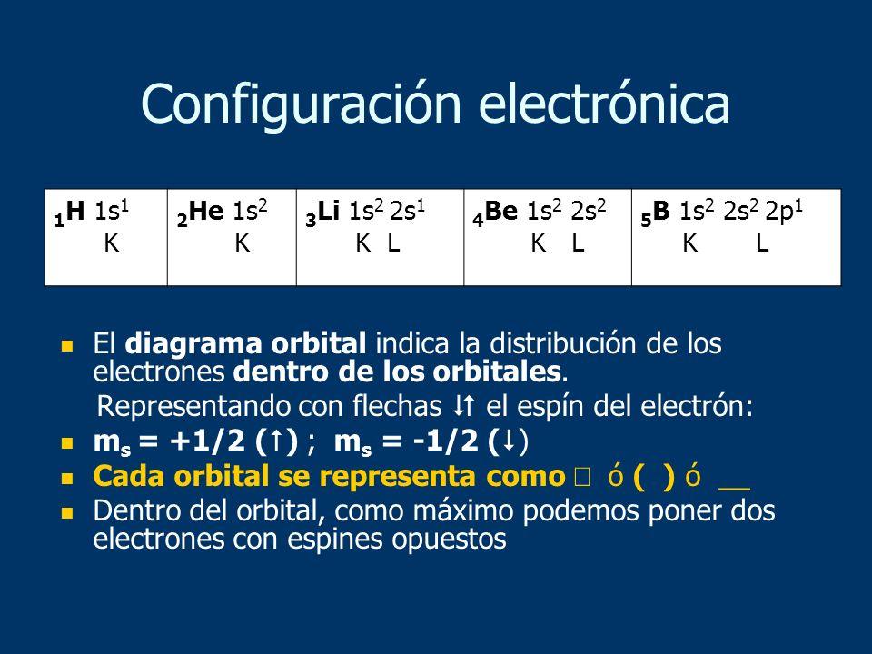 Configuración electrónica El diagrama orbital indica la distribución de los electrones dentro de los orbitales. Representando con flechas el espín del