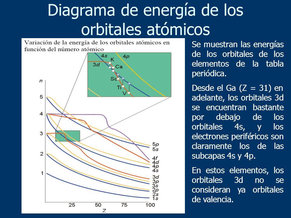 Se muestran las energías de los orbitales de los elementos de la tabla periódica. Desde el Ga (Z = 31) en adelante, los orbitales 3d se encuentran bas