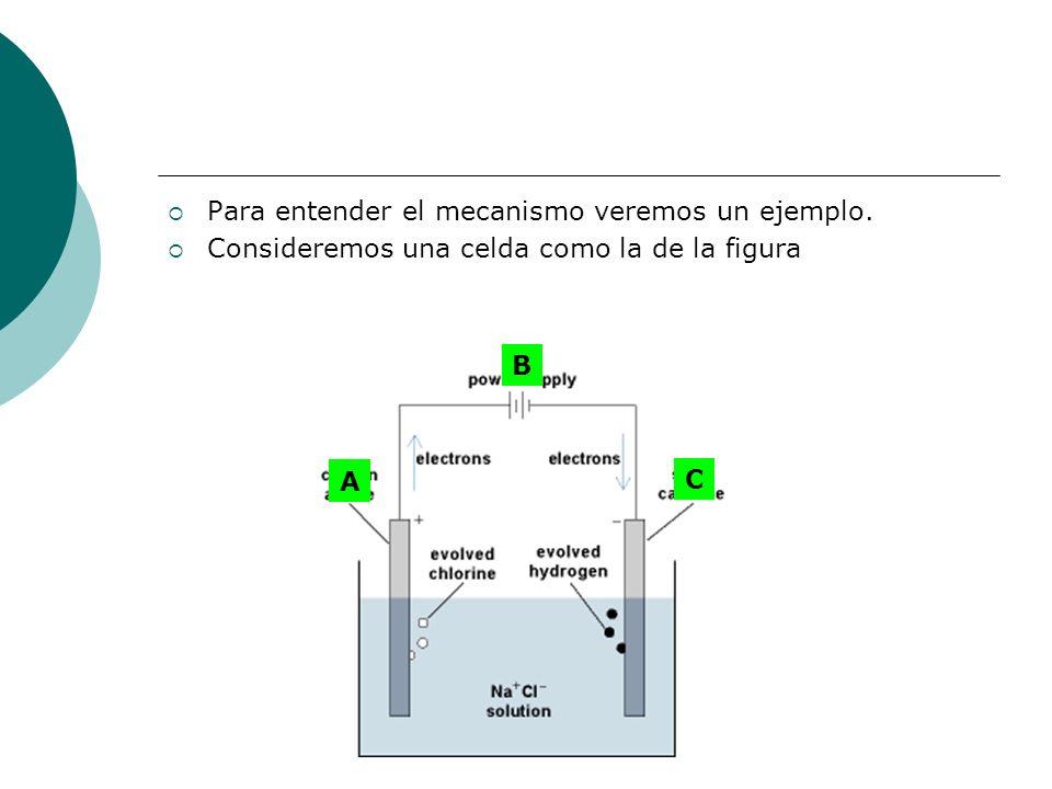 Para entender el mecanismo veremos un ejemplo. Consideremos una celda como la de la figura B C A