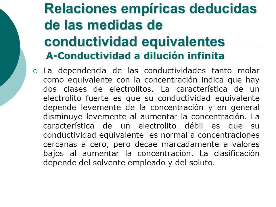 Relaciones empíricas deducidas de las medidas de conductividad equivalentes La dependencia de las conductividades tanto molar como equivalente con la