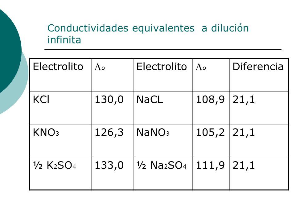 Conductividades equivalentes a dilución infinita Electrolito o o Diferencia KCl130,0NaCL108,921,1 KNO 3 126,3NaNO 3 105,221,1 ½ K 2 SO 4 133,0½ Na 2 S