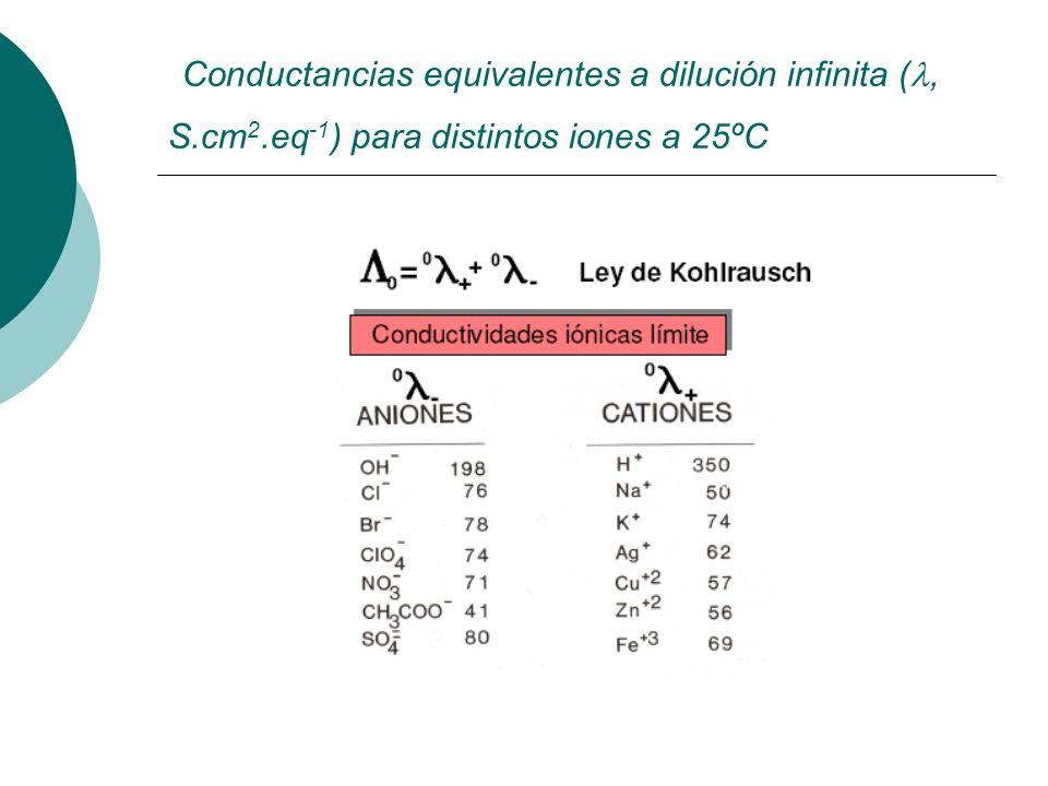 Conductancias equivalentes a dilución infinita (, S.cm 2.eq -1 ) para distintos iones a 25ºC
