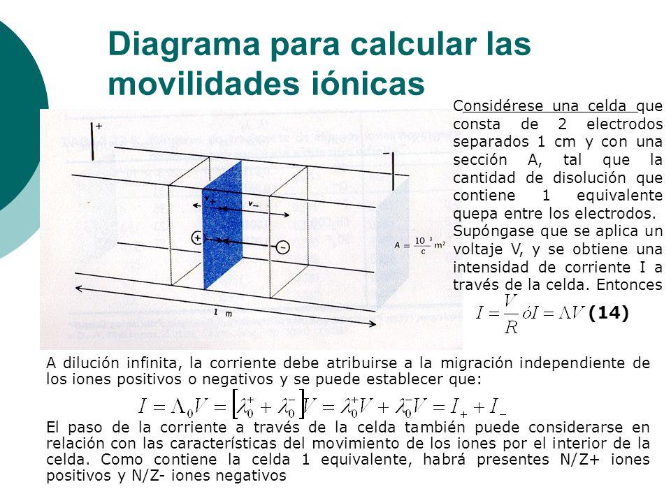 Diagrama para calcular las movilidades iónicas Considérese una celda que consta de 2 electrodos separados 1 cm y con una sección A, tal que la cantida