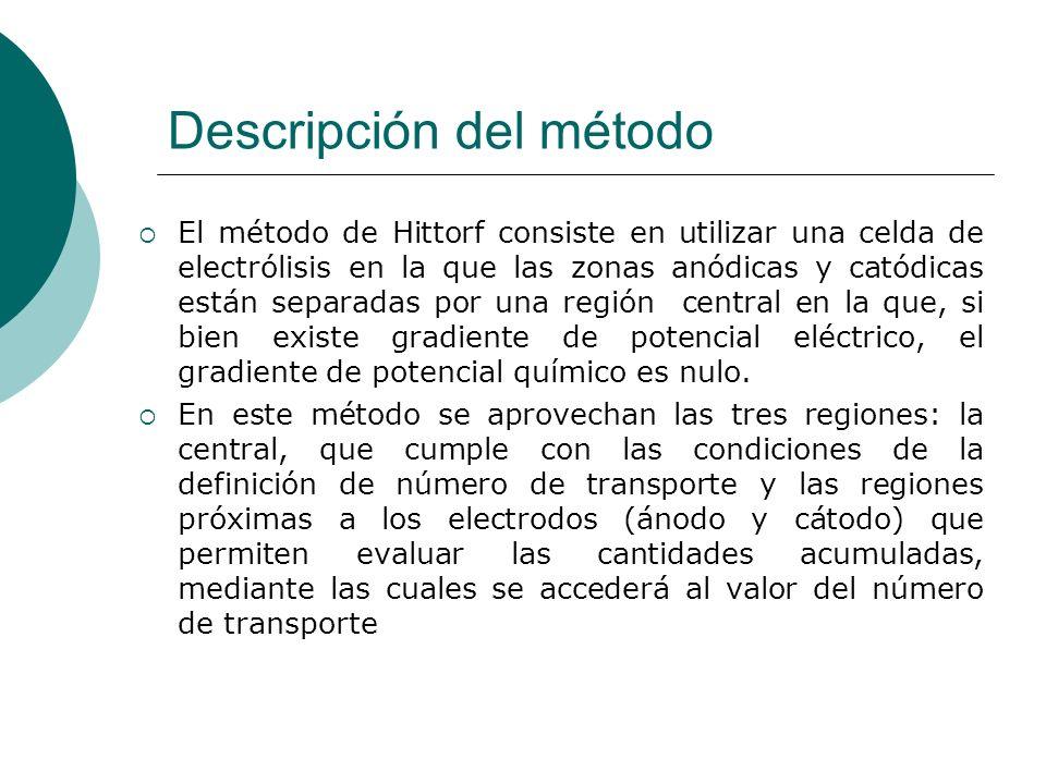 Descripción del método El método de Hittorf consiste en utilizar una celda de electrólisis en la que las zonas anódicas y catódicas están separadas po