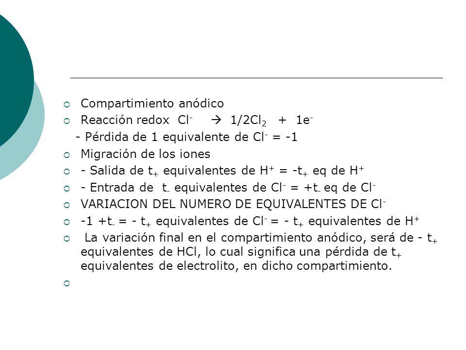 Compartimiento anódico Reacción redox Cl - 1/2Cl 2 + 1e - - Pérdida de 1 equivalente de Cl - = -1 Migración de los iones - Salida de t + equivalentes