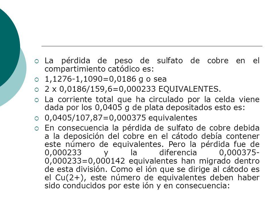 La pérdida de peso de sulfato de cobre en el compartimiento catódico es: 1,1276-1,1090=0,0186 g o sea 2 x 0,0186/159,6=0,000233 EQUIVALENTES. La corri