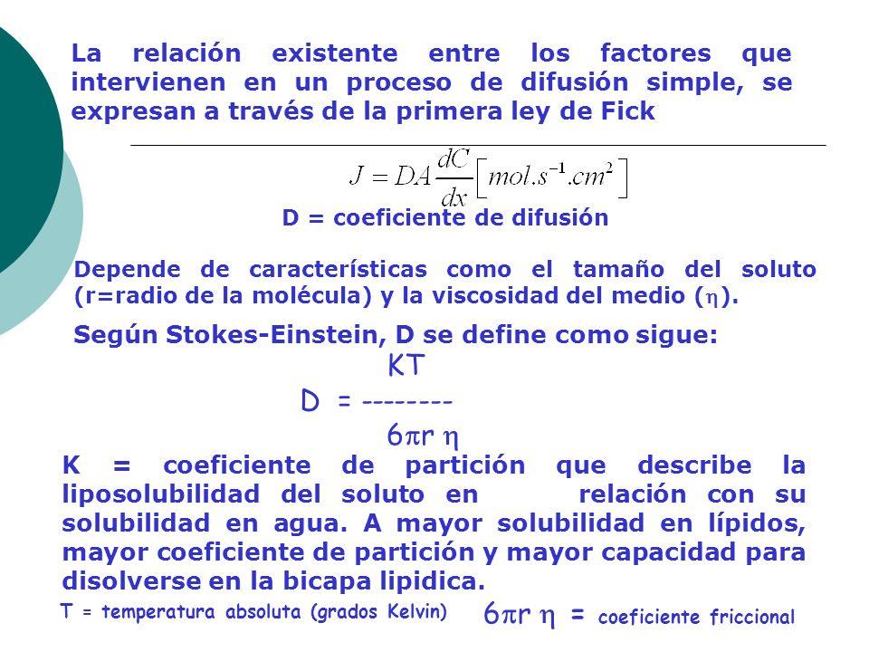 La relación existente entre los factores que intervienen en un proceso de difusión simple, se expresan a través de la primera ley de Fick D = coeficie
