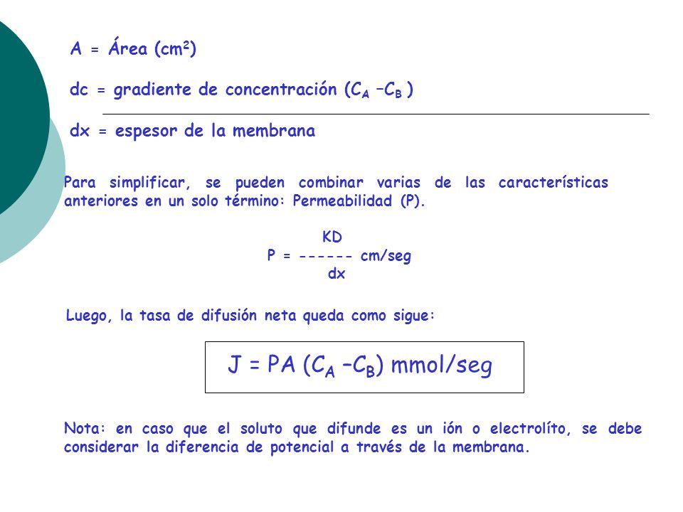 A = Área (cm 2 ) dc = gradiente de concentración (C A –C B ) dx = espesor de la membrana Para simplificar, se pueden combinar varias de las caracterís