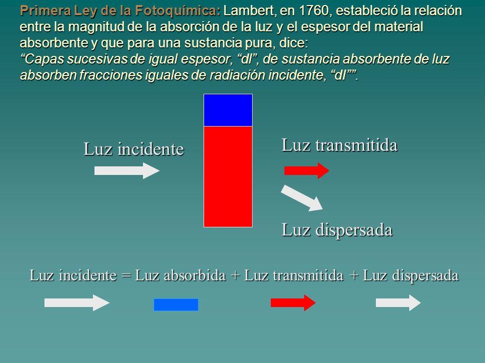 Primera Ley de la Fotoquímica: Lambert, en 1760, estableció la relación entre la magnitud de la absorción de la luz y el espesor del material absorben
