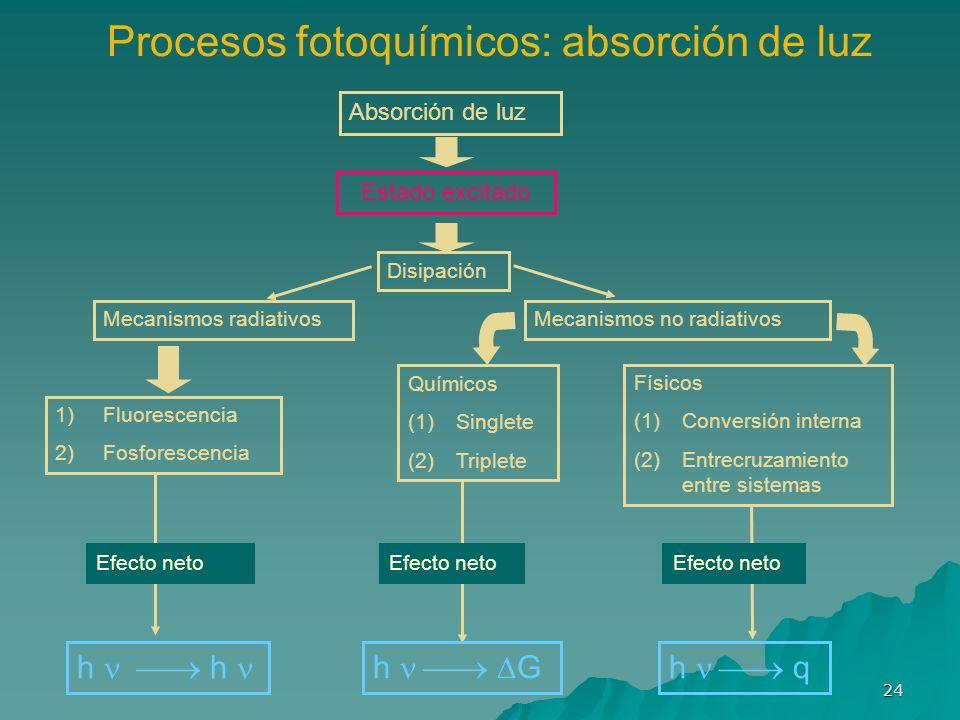 24 Procesos fotoquímicos: absorción de luz Absorción de luz Estado excitado Disipación Mecanismos radiativosMecanismos no radiativos 1)Fluorescencia 2