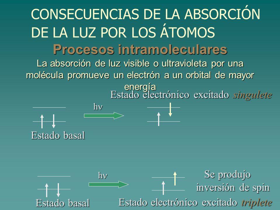 Procesos intramoleculares La absorción de luz visible o ultravioleta por una molécula promueve un electrón a un orbital de mayor energía Estado basal