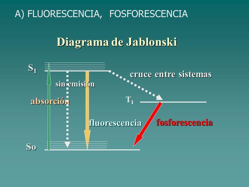 Diagrama de Jablonski So S1S1S1S1 absorción fluorescencia T1T1 fosforescencia cruce entre sistemas sin emisión A) FLUORESCENCIA, FOSFORESCENCIA