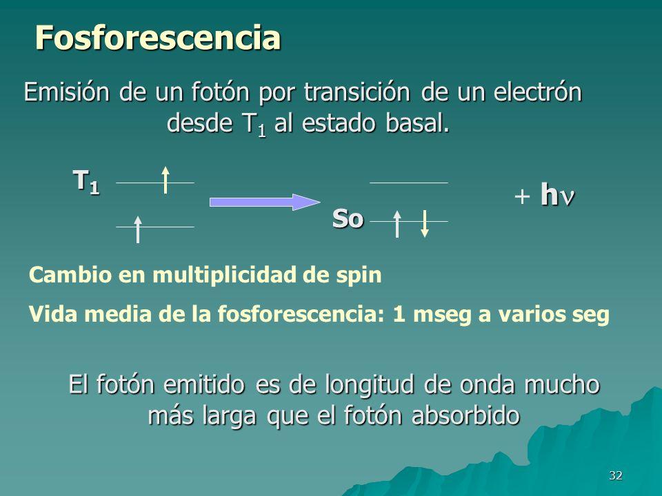 32 Fosforescencia El fotón emitido es de longitud de onda mucho más larga que el fotón absorbido Emisión de un fotón por transición de un electrón des