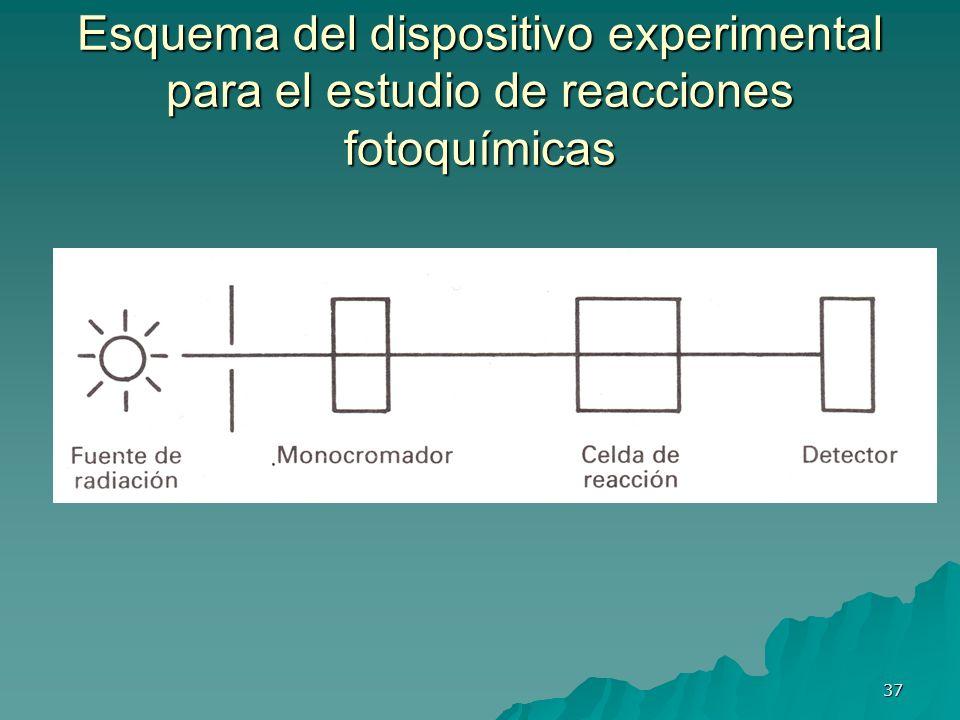 Esquema del dispositivo experimental para el estudio de reacciones fotoquímicas 37