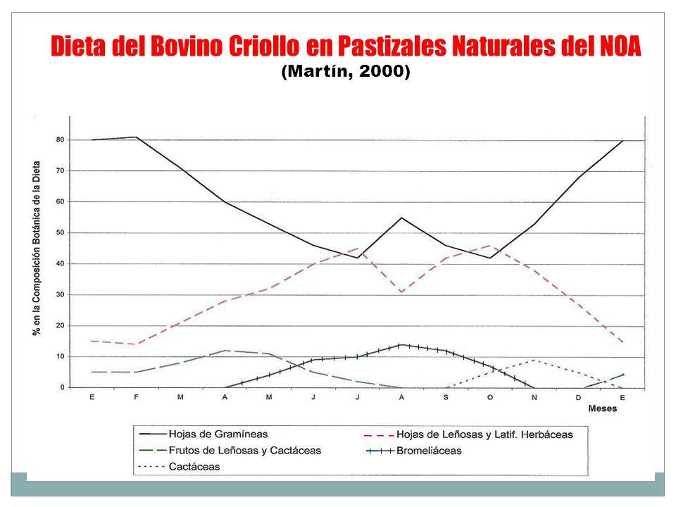 Dieta del Bovino Criollo en Pastizales Naturales del NOA (Martín, 2000)