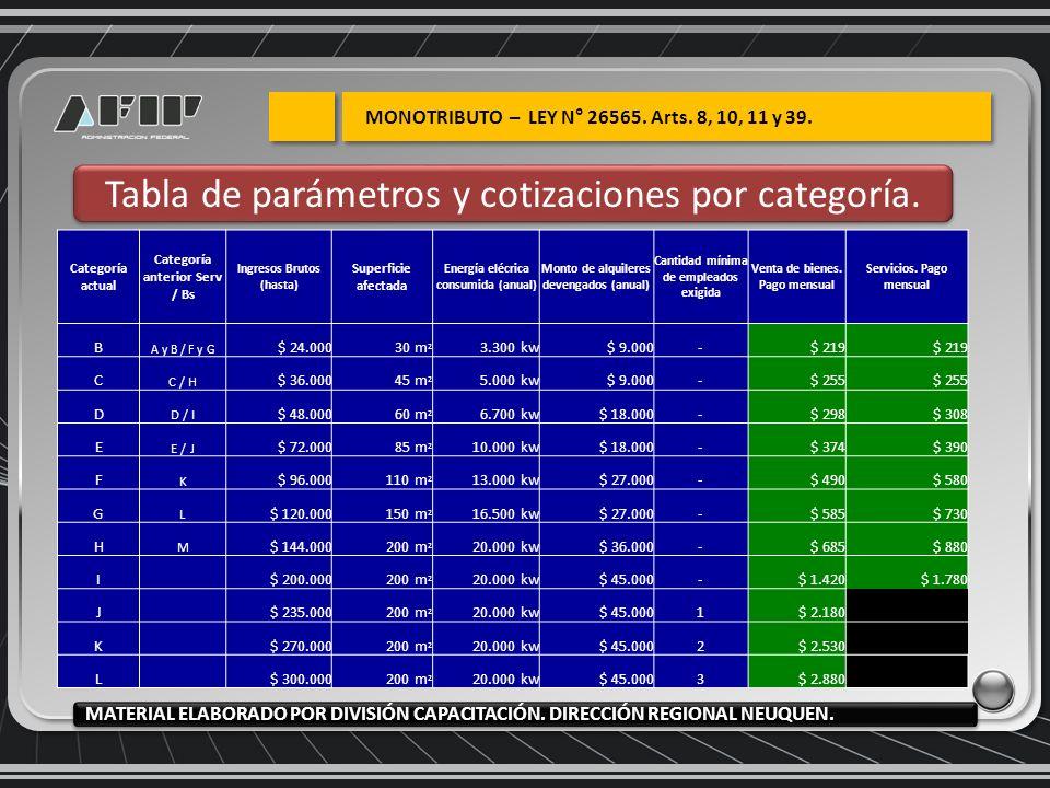 Tabla de parámetros y cotizaciones por categoría. MATERIAL ELABORADO POR DIVISIÓN CAPACITACIÓN. DIRECCIÓN REGIONAL NEUQUEN. Categoría actual Categoría