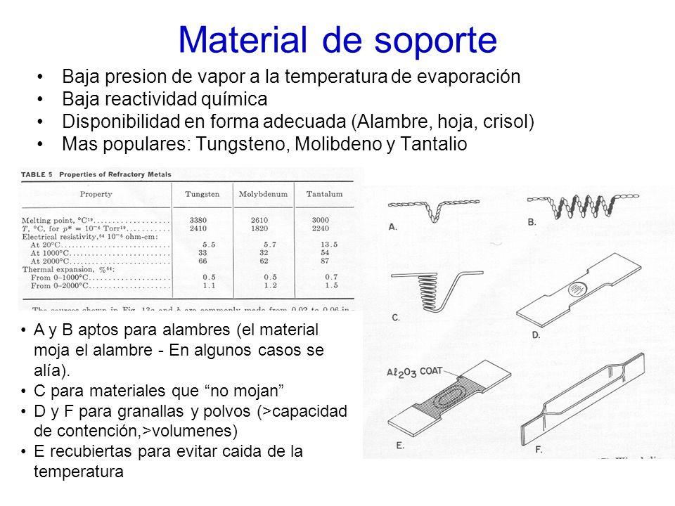 Material de soporte Baja presion de vapor a la temperatura de evaporación Baja reactividad química Disponibilidad en forma adecuada (Alambre, hoja, cr