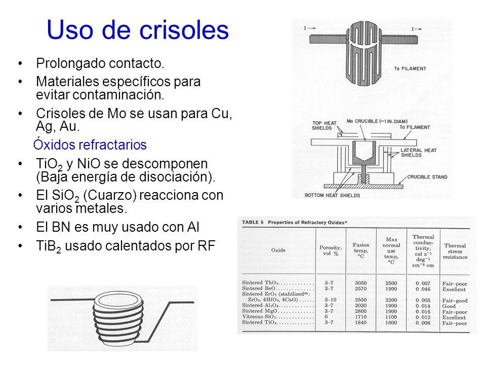 Uso de crisoles Prolongado contacto. Materiales específicos para evitar contaminación. Crisoles de Mo se usan para Cu, Ag, Au. Óxidos refractarios TiO
