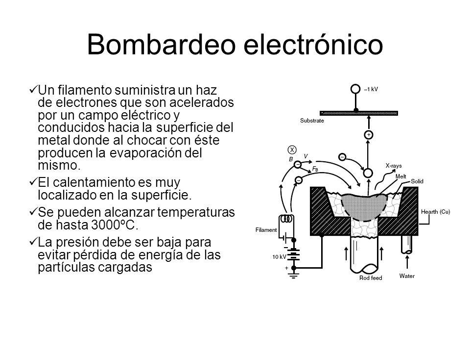 Bombardeo electrónico Un filamento suministra un haz de electrones que son acelerados por un campo eléctrico y conducidos hacia la superficie del meta