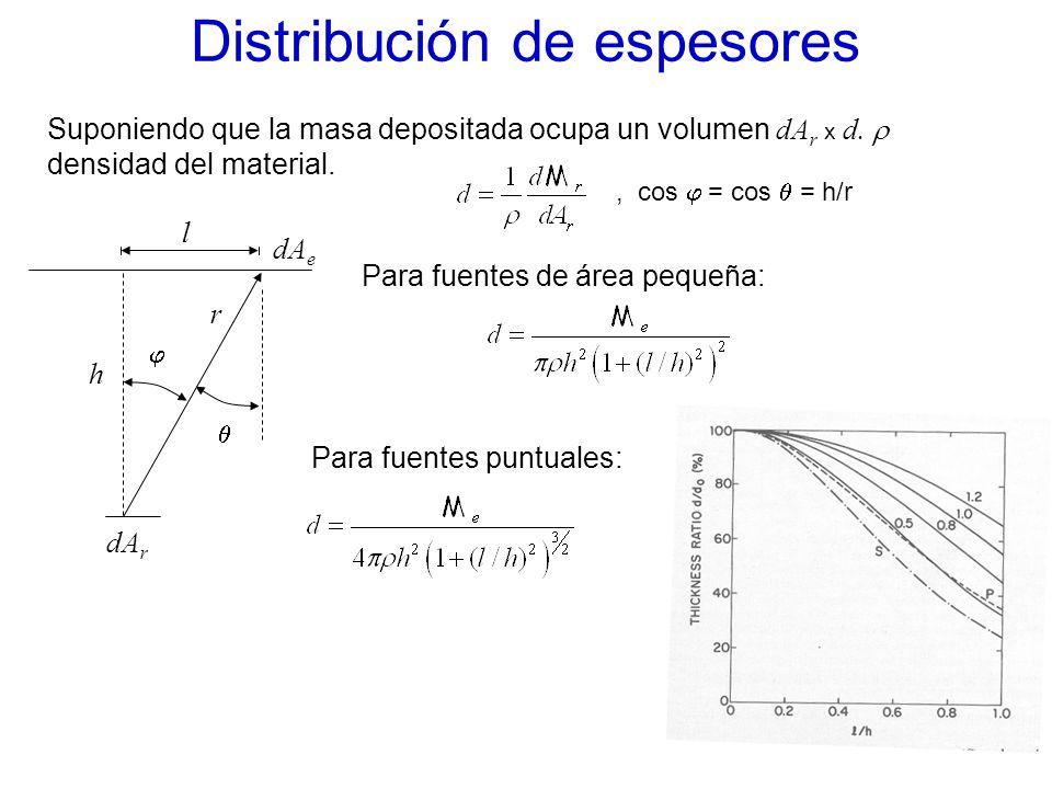 Distribución de espesores Suponiendo que la masa depositada ocupa un volumen dA r x d. densidad del material., cos = cos = h/r dA r dA e h r l Para fu