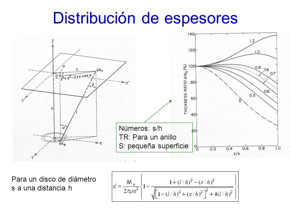 Distribución de espesores Para un disco de diámetro s a una distancia h Números: s/h TR: Para un anillo S: pequeña superficie