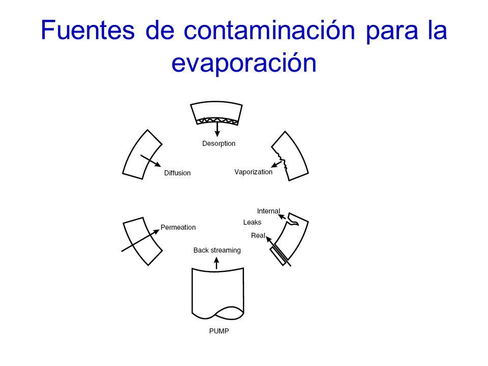 Fuentes de contaminación para la evaporación