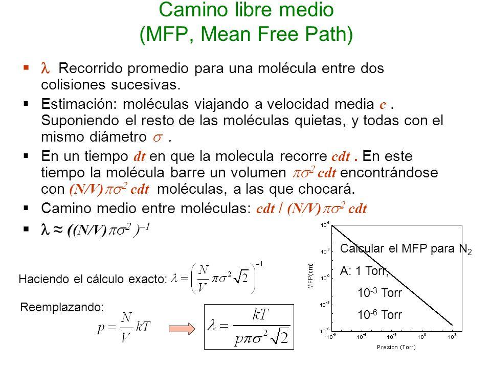 Camino libre medio (MFP, Mean Free Path) Recorrido promedio para una molécula entre dos colisiones sucesivas. Estimación: moléculas viajando a velocid