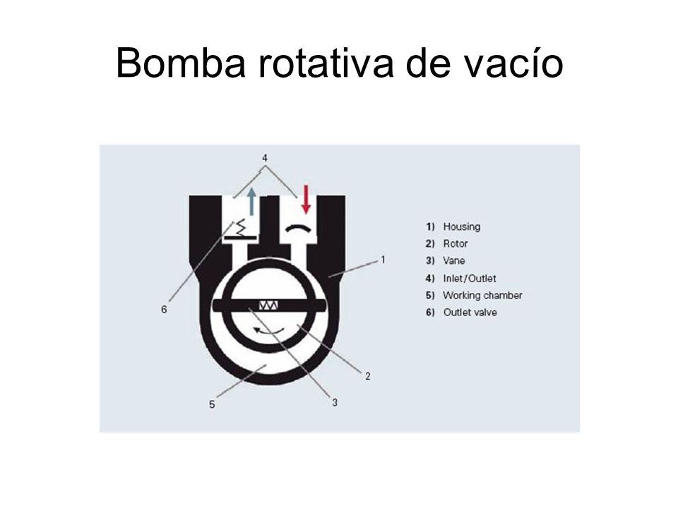 Bomba rotativa de vacío