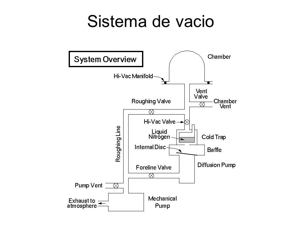 Sistema de vacio