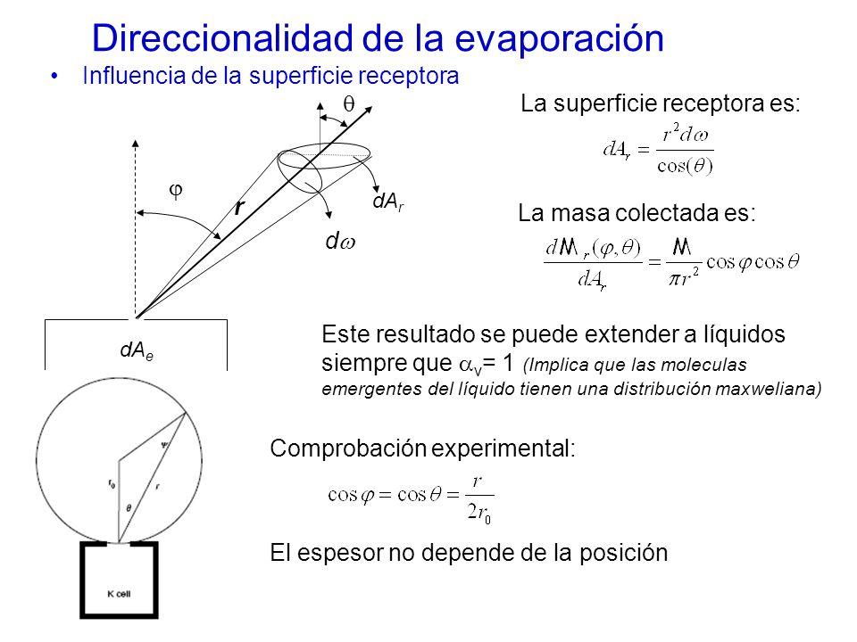 Direccionalidad de la evaporación Influencia de la superficie receptora dA r d dA e r La superficie receptora es: La masa colectada es: Este resultado