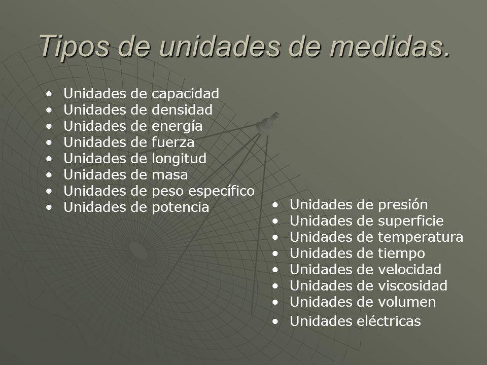 Tipos de unidades de medidas. Unidades de capacidad Unidades de densidad Unidades de energía Unidades de fuerza Unidades de longitud Unidades de masa