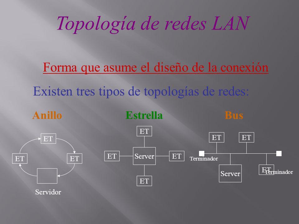 Topología de redes LAN Forma que asume el diseño de la conexión Existen tres tipos de topologías de redes: AnilloEstrellaBus ET Servidor ET Server ET