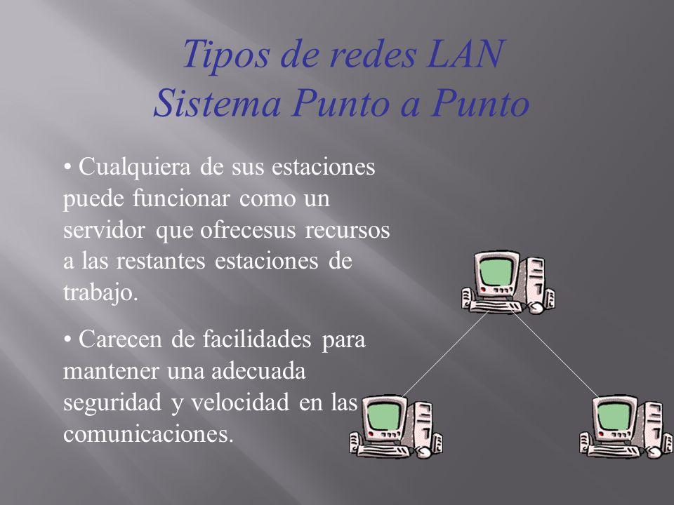 Tipos de redes LAN Sistema Punto a Punto Cualquiera de sus estaciones puede funcionar como un servidor que ofrecesus recursos a las restantes estacion