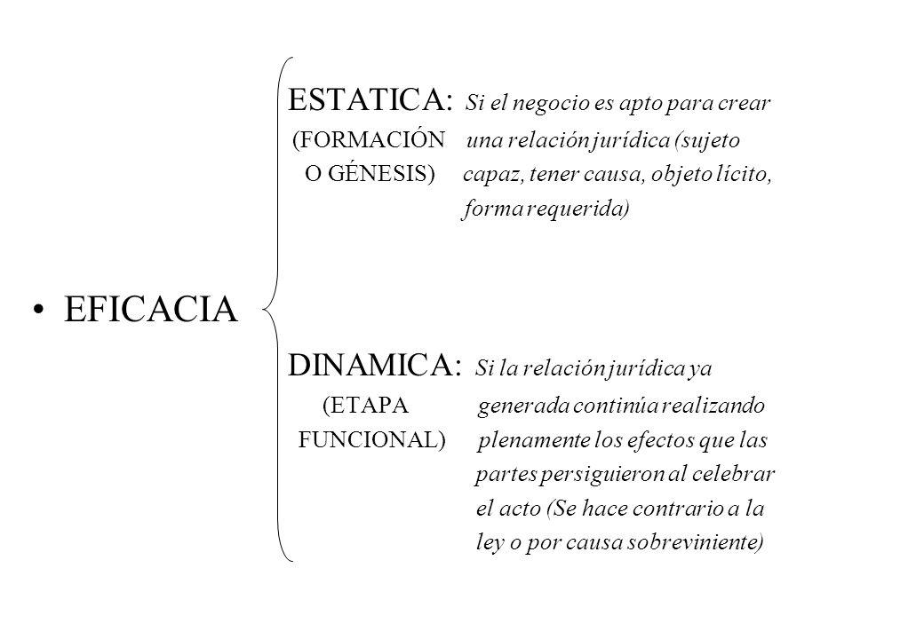 ESTATICA: Si el negocio es apto para crear (FORMACIÓN una relación jurídica (sujeto O GÉNESIS) capaz, tener causa, objeto lícito, forma requerida) EFI