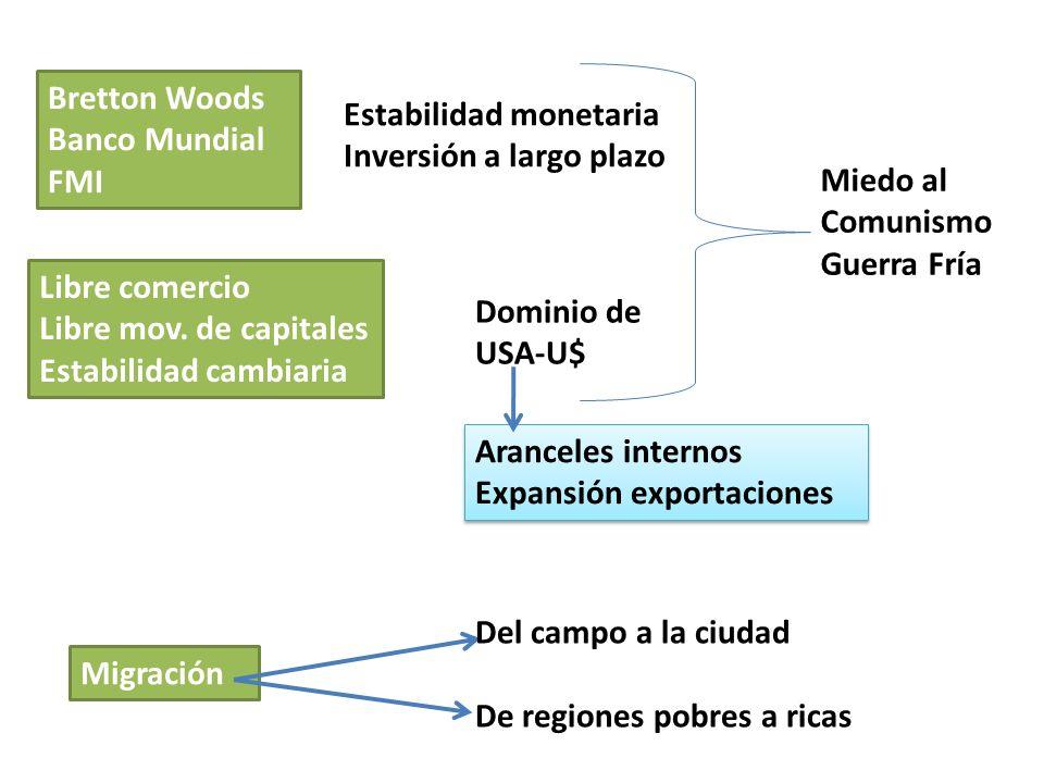 Migración Libre comercio Libre mov. de capitales Estabilidad cambiaria Bretton Woods Banco Mundial FMI Estabilidad monetaria Inversión a largo plazo D