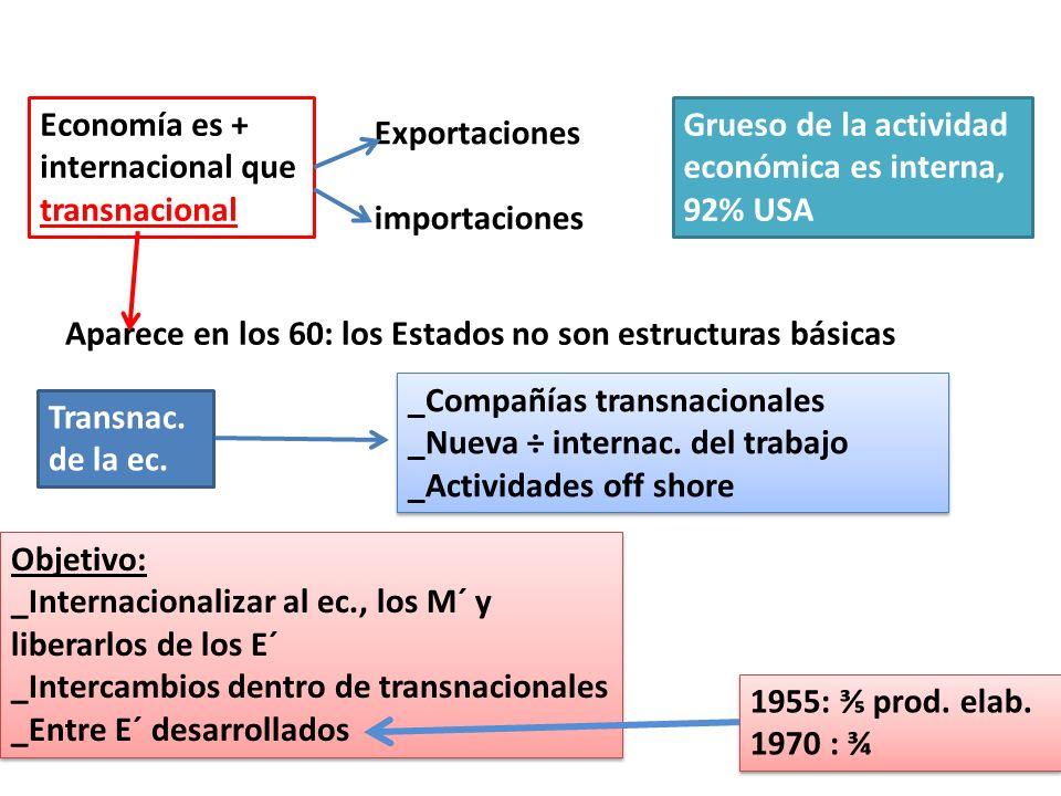 1955: prod. elab. 1970 : ¾ 1955: prod. elab. 1970 : ¾ Aparece en los 60: los Estados no son estructuras básicas Economía es + internacional que transn