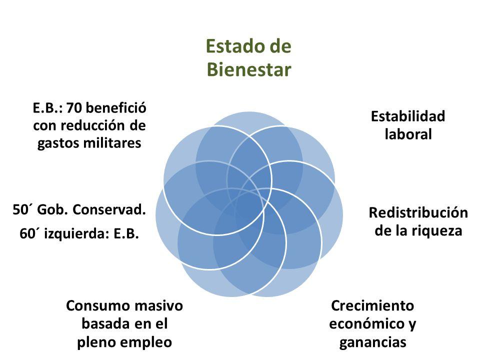 Estado de Bienestar Estabilidad laboral Redistribución de la riqueza Crecimiento económico y ganancias Consumo masivo basada en el pleno empleo 50´ Go
