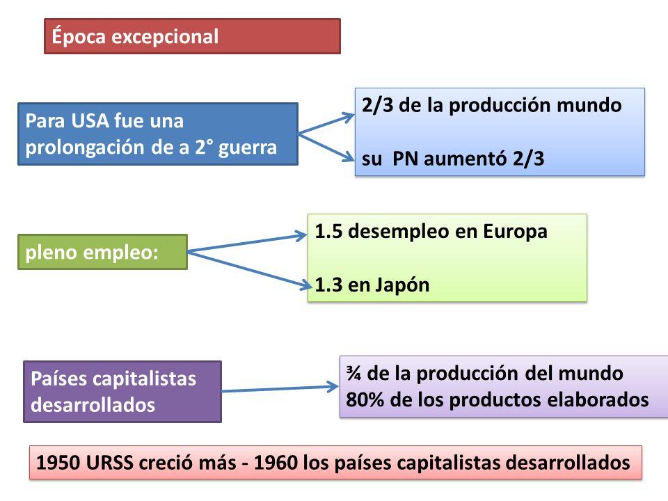 Países capitalistas desarrollados Para USA fue una prolongación de a 2° guerra 2/3 de la producción mundo su PN aumentó 2/3 2/3 de la producción mundo