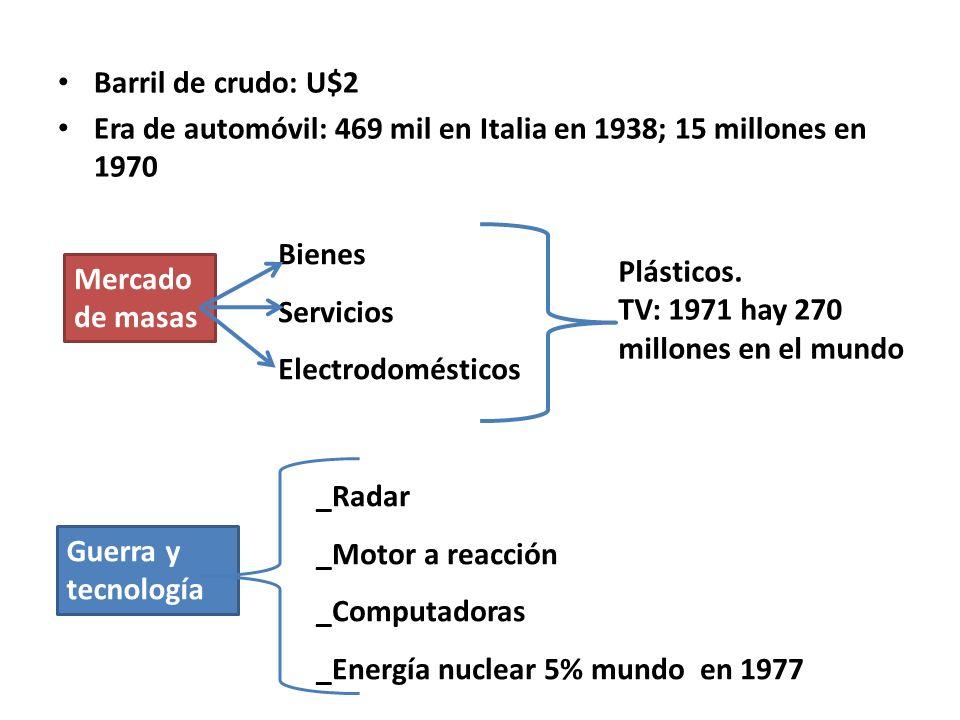 Barril de crudo: U$2 Era de automóvil: 469 mil en Italia en 1938; 15 millones en 1970 Mercado de masas Bienes Servicios Electrodomésticos Plásticos. T