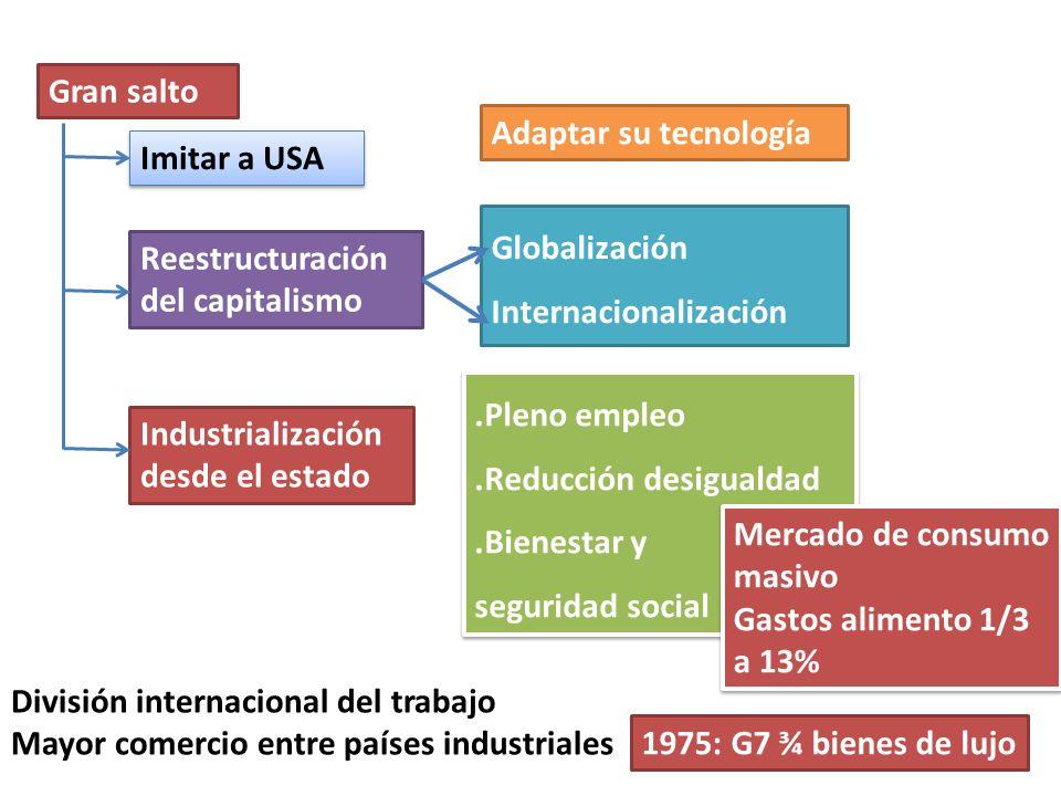 Globalización Internacionalización Reestructuración del capitalismo Gran salto Imitar a USA Adaptar su tecnología División internacional del trabajo M