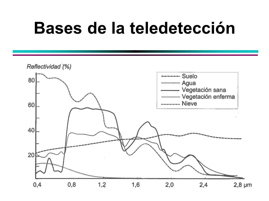 Bases de la teledetección