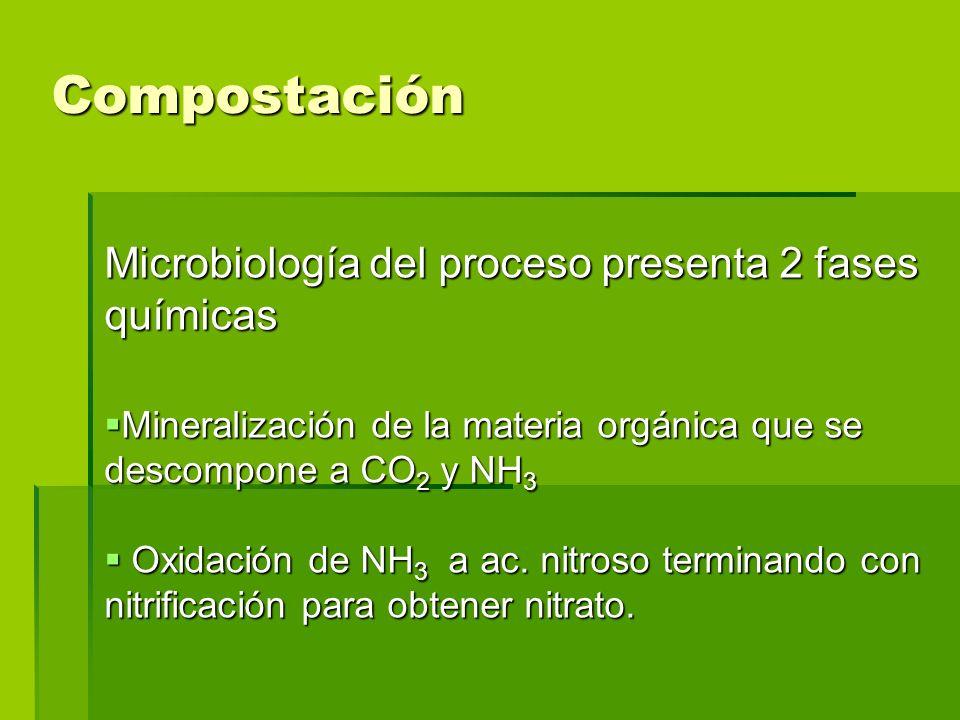 Compostación Microbiología del proceso presenta 2 fases químicas Mineralización de la materia orgánica que se descompone a CO 2 y NH 3 Mineralización