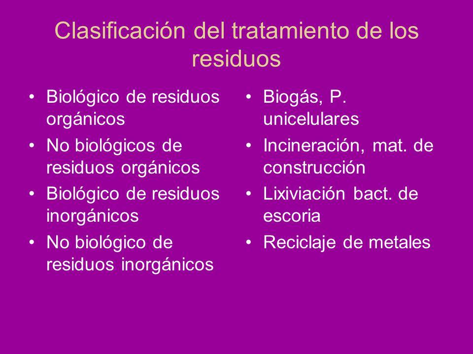 Clasificación del tratamiento de los residuos Biológico de residuos orgánicos No biológicos de residuos orgánicos Biológico de residuos inorgánicos No