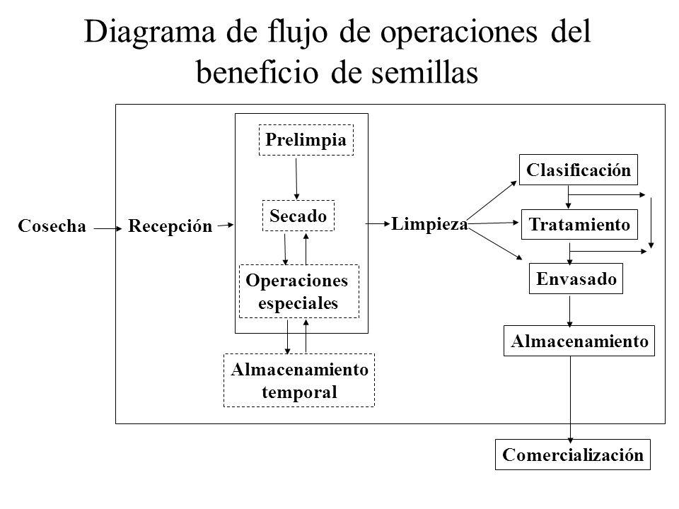 Diagrama de flujo de operaciones del beneficio de semillas Cosecha Recepción Prelimpia Secado Operaciones especiales Almacenamiento temporal Limpieza